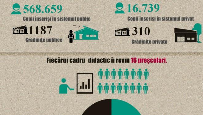 Sistemul de Învățământ Preșcolar, Primar și Gimnazial în cifre