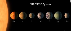 Astronomii au descoperit un nou sistem solar