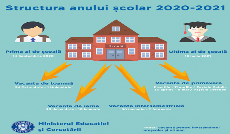 Structura anului școlar 2020-2021- lansată în dezbatere publică. Sunteți de acord cu semestrele și vacanțele propuse de Minister?
