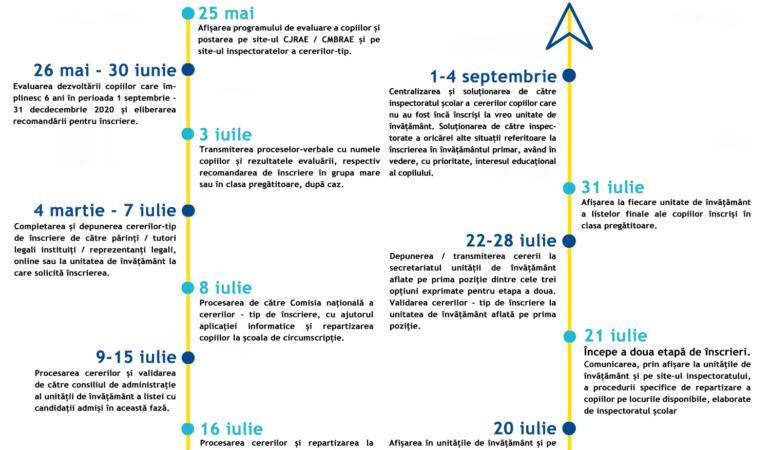 Calendarul înscrierii copiilor în învățământul primar