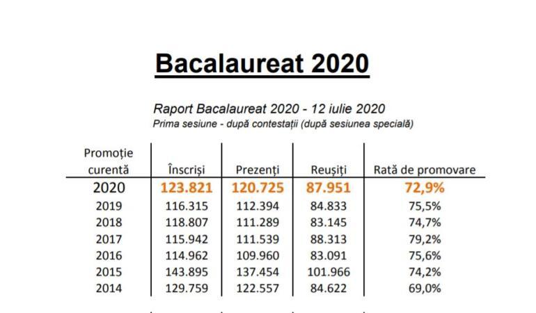 64.5% – rata finală de promovare în prima sesiune a examenului de Bacalaureat 2020